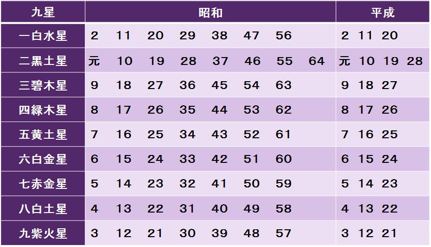 九星早見表 紫